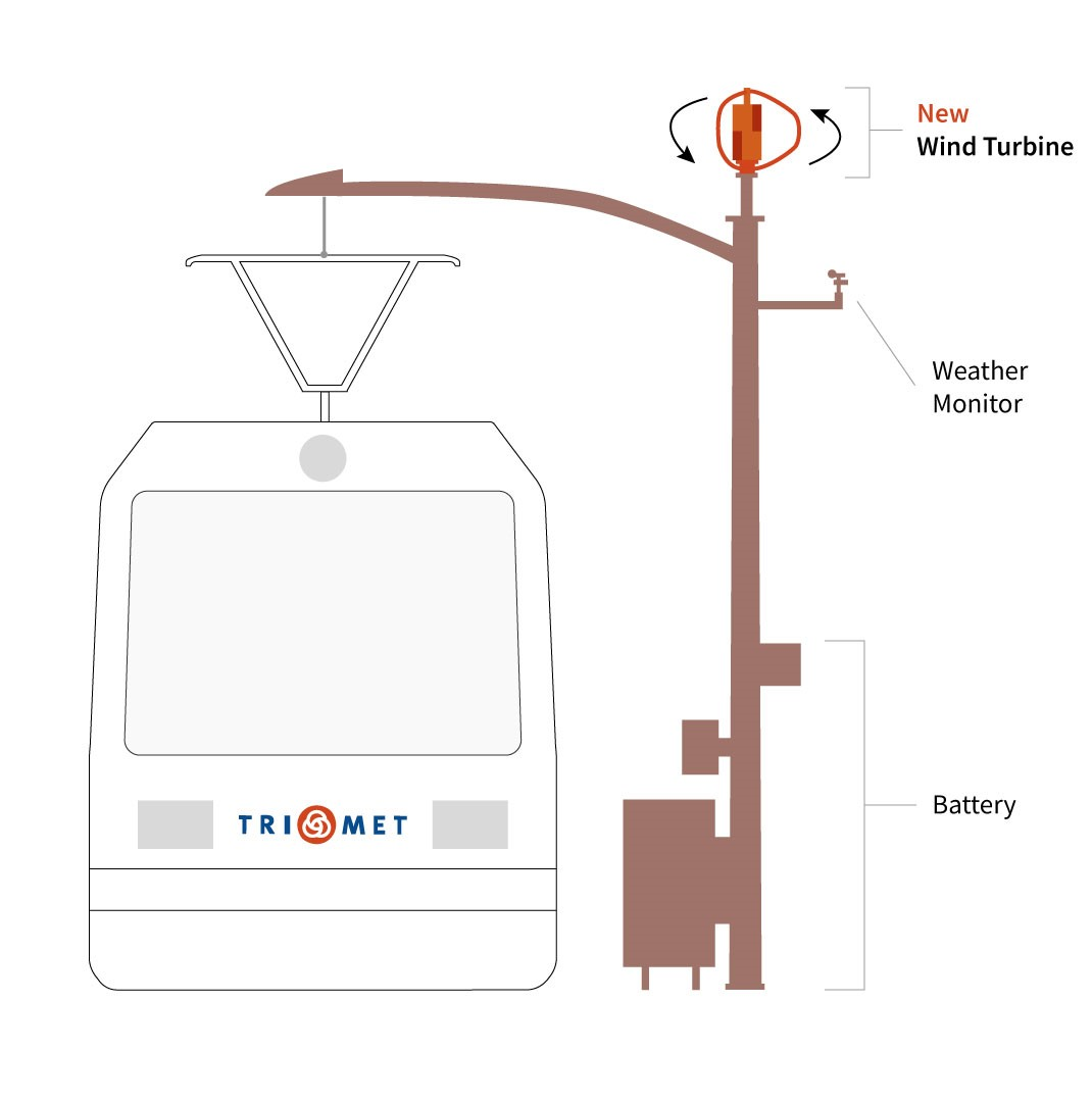 Remarkable A New Spin On An Old Idea Is Coming To Tilikum Crossing Trimet Blog Wiring Cloud Venetioscosaoduqqnet