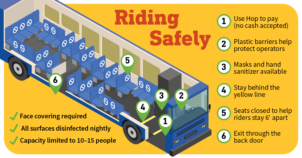 How to ride TriMet safely during the COVID-19 / coronavirus pandemic